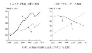 平成28年 経済学 経済政策 第1問