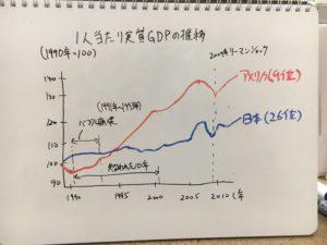 日本とアメリカの一人当たりGDPの推移