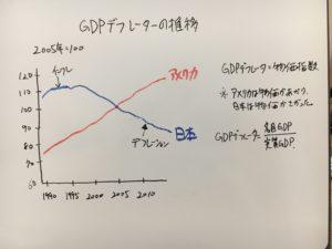 日本とアメリカのGDPデフレーター推移